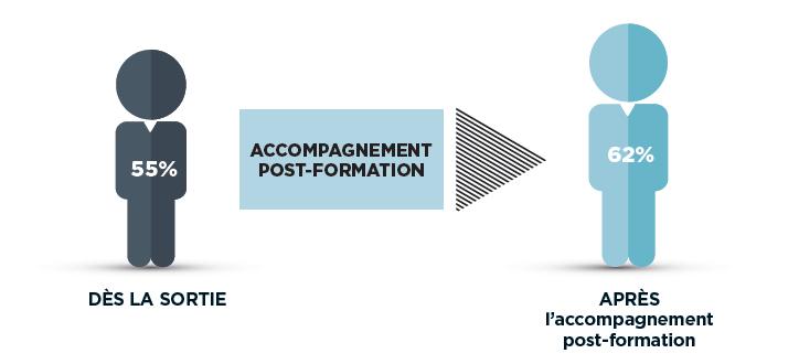 Accompagnement post-formation des E2C en 2016